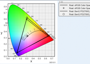 BenQ PD2700Qの色度図