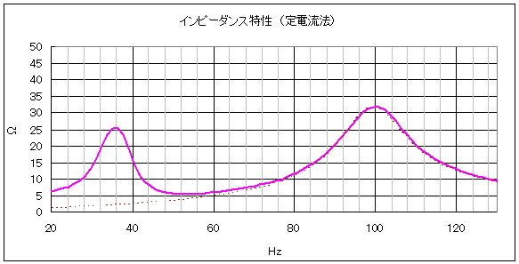 定電流法で測定した特性のピークにカーブフィットした結果