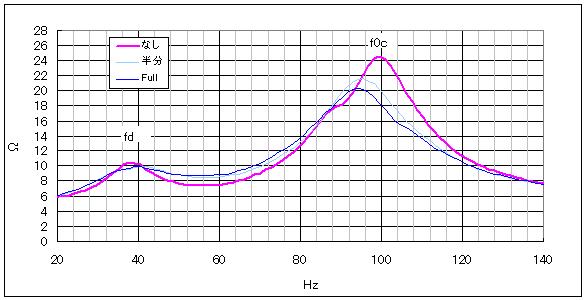 インピーダンス特性の測定結果