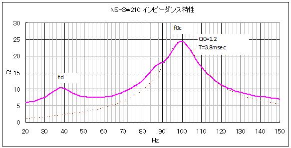NS-SW210のインピーダンス特性