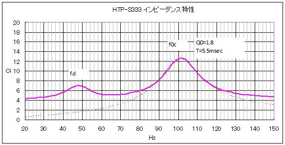 パイオニア HTP-S333 のインピーダンス特性