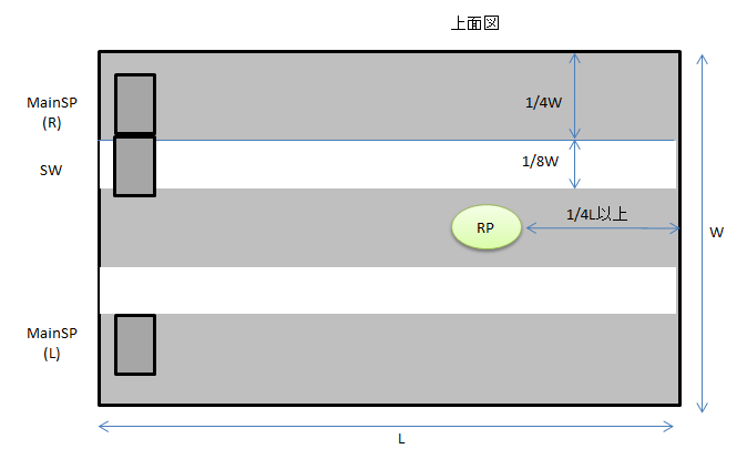 サブウーファーをホワイトゾーンに置いたレイアウトの例