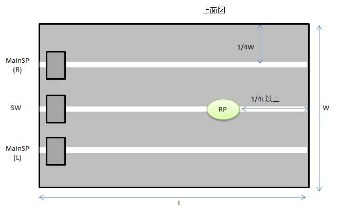 スピーカーを1次定在波の節に置いたレイアウトの例