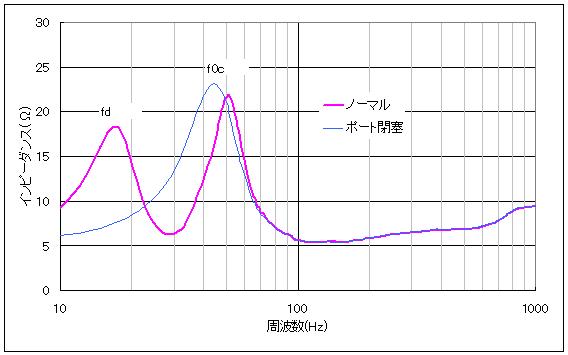 JBL S3100のインピーダンス特性