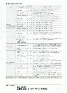 G-510の用途と希釈倍率の一覧表