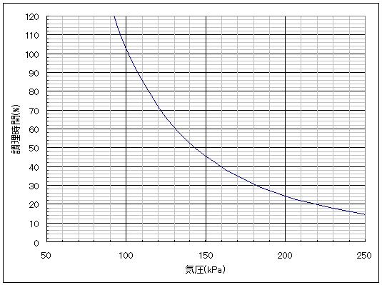 気圧と調理時間(予測値)の関係を示したグラフ
