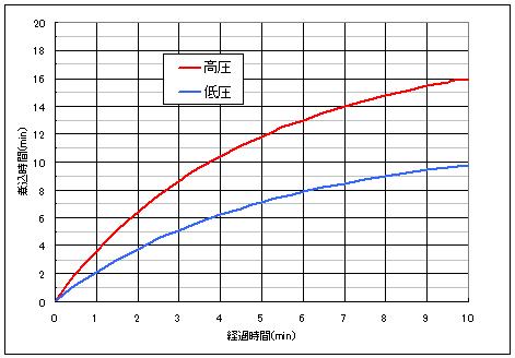余熱調理の相当煮込み時間を示したグラフ