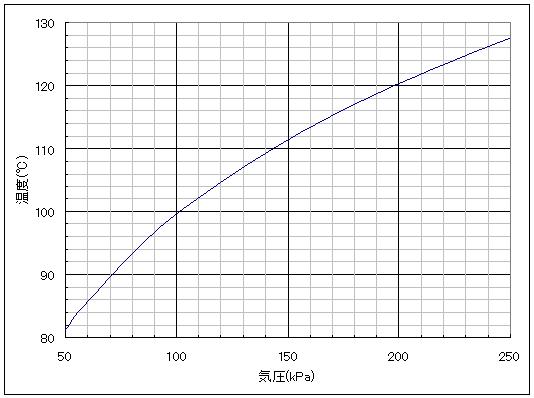 気圧と沸騰温度の関係を示したグラフ
