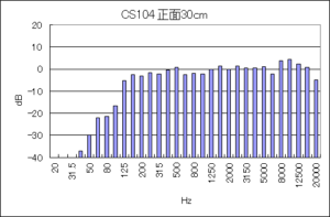 CS104 正面30cmの出力音圧特性