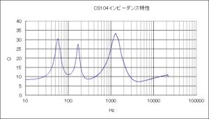 CS104 のインピーダンス特性