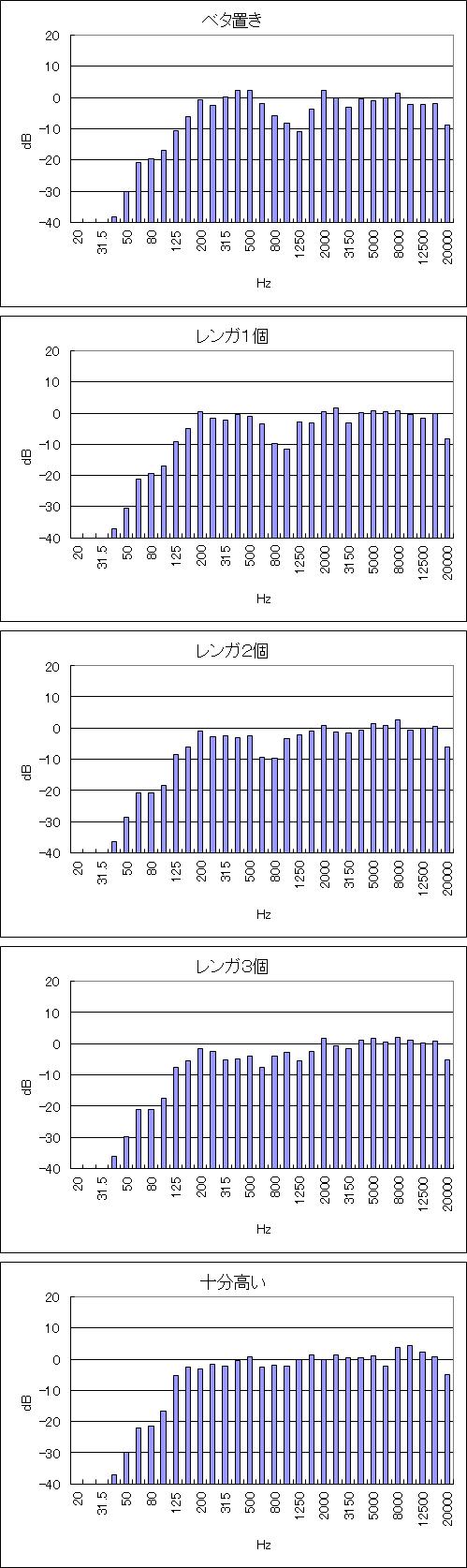 デスクトップスピーカーの台の高さと出力音圧特性の関係を調べたグラフ