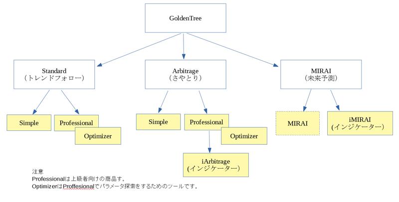GoldenTreeの商品構成図