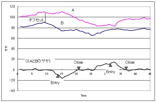 2つの通貨ペア(A,B)とそのサヤ(C)を示したグラフ
