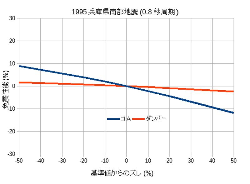 兵庫県南部地震に対する基準値からのズレの影響