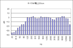 クリプシュR-15Mの周波数特性