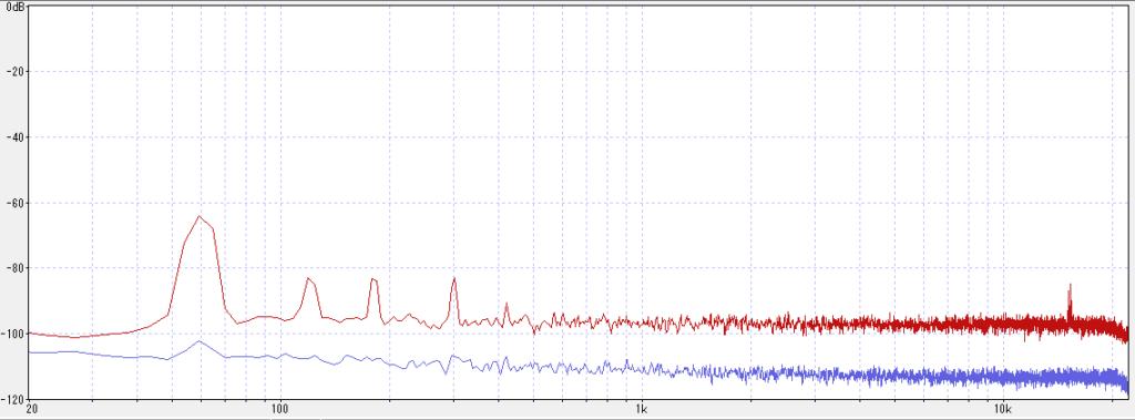 外部マイク入力とINPUT1のノイズフロア