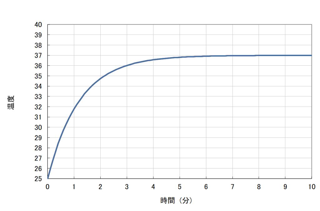 体温の温度上昇曲線