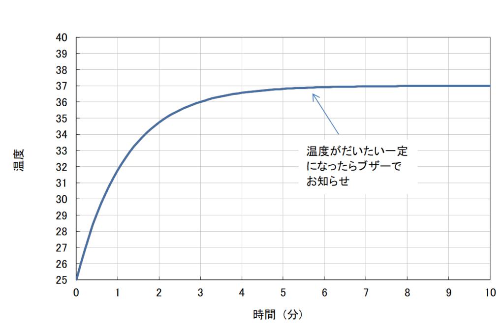 体温の温度上昇予測